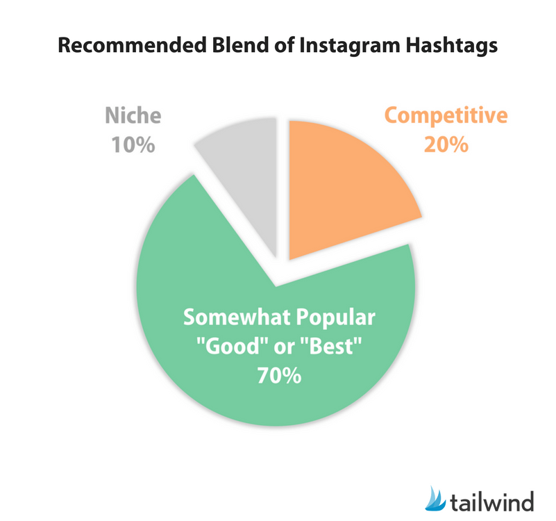 Recommended blend of Instagram Hashtags