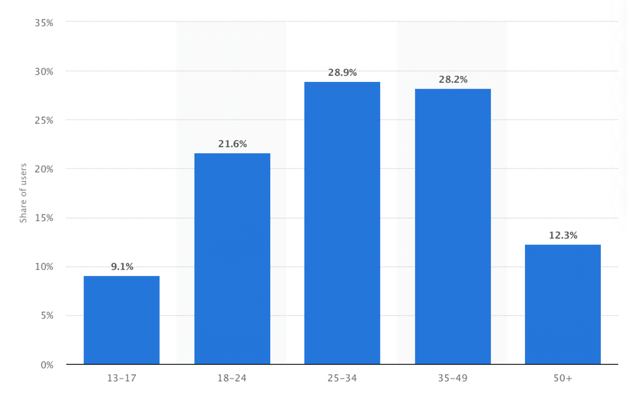 Twitter age and gender demographics