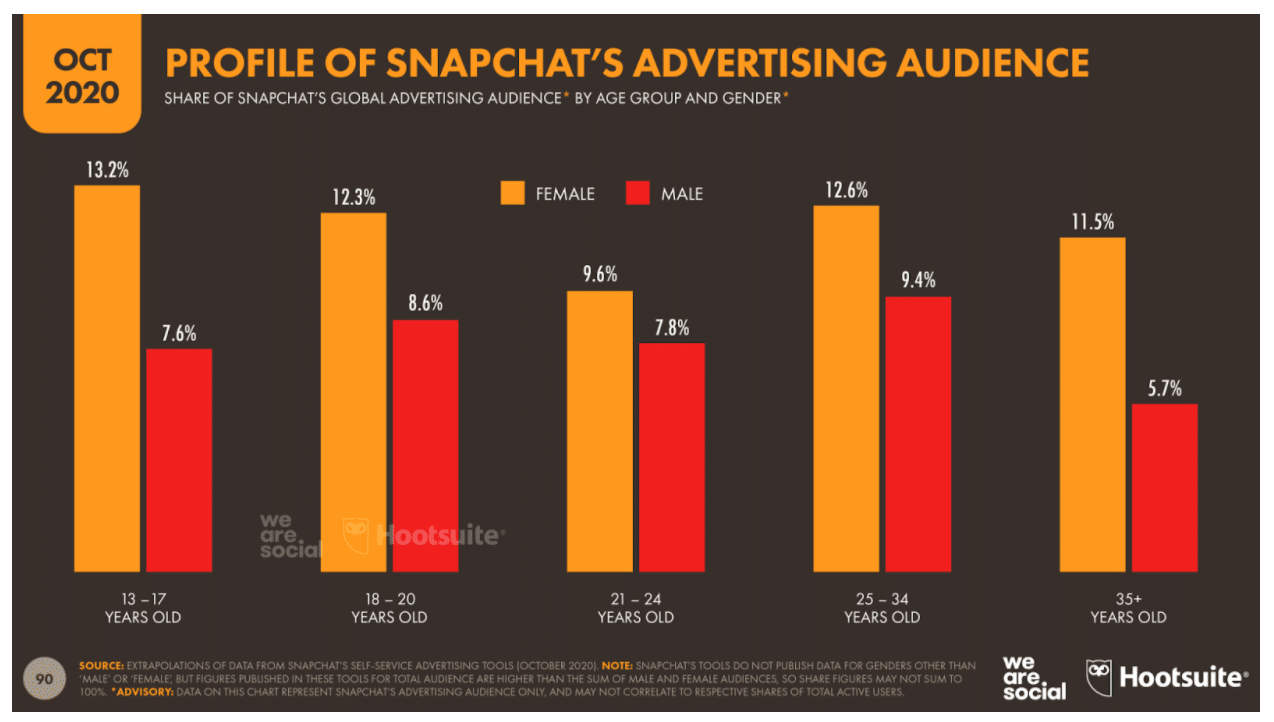 Profile of Snapchat's advertising audience