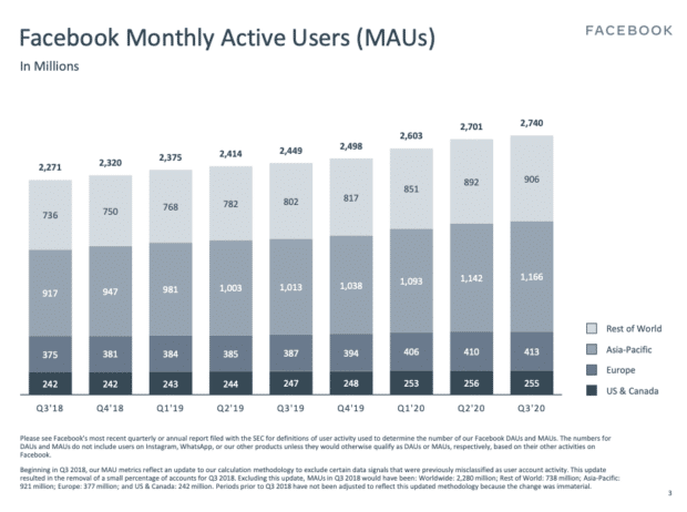 Chart: Facebook Monthly Active Users by Region