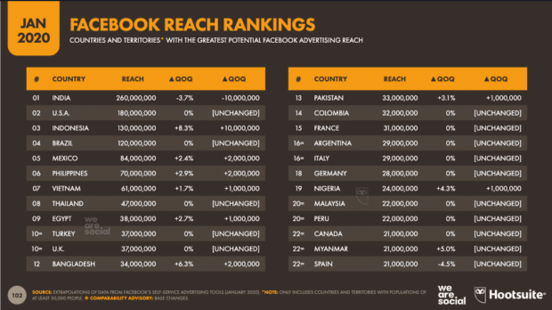 Facebook advertising reach by geography chart