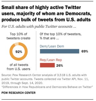 difference in how Republicans and Democrats behave on Twitter