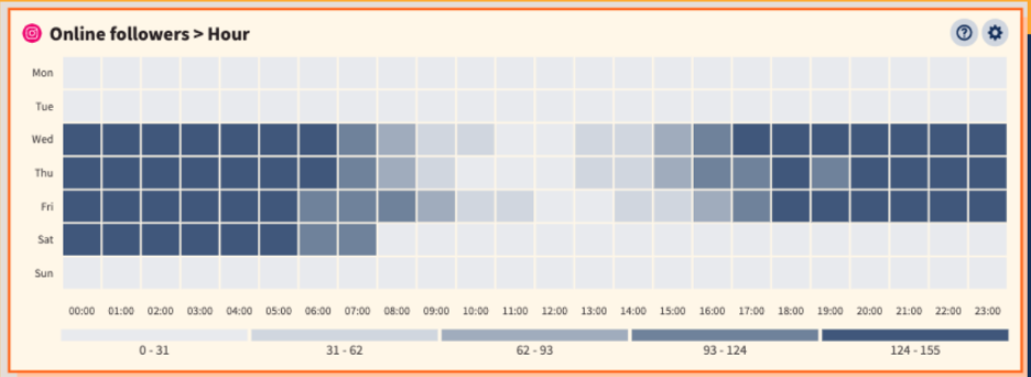ootsuite's Best Time to Publish follower activity heatmap
