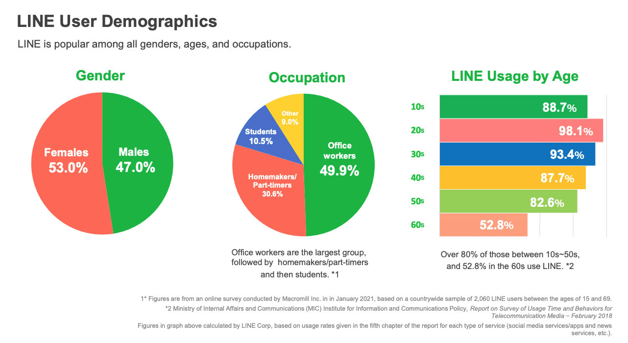 line app user demographics by gender, occupation and age