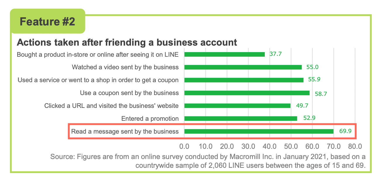 popular actions taken after friending business account include reading message sent by business