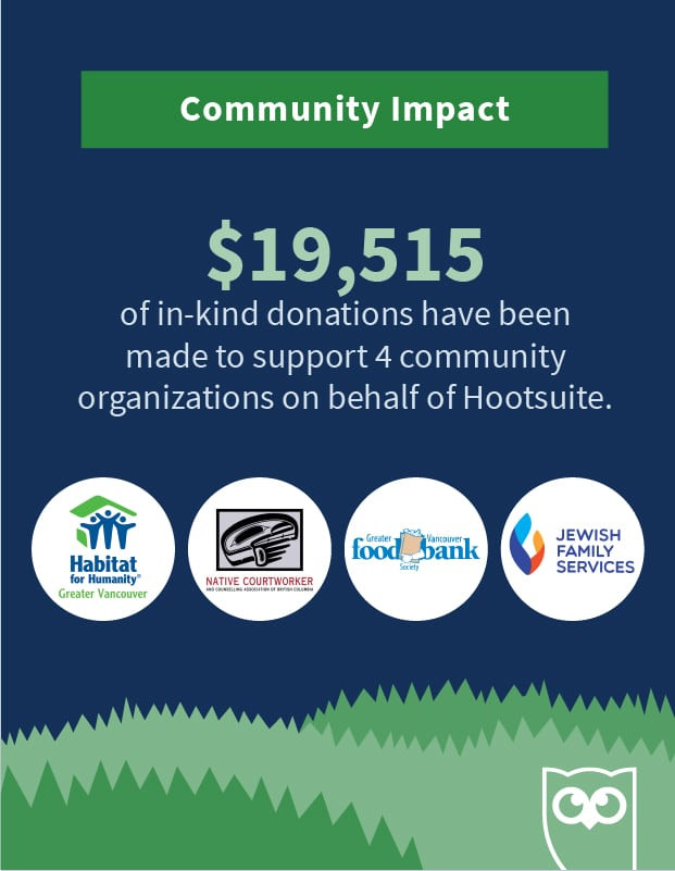 infographic showing the community impact of Hootsuite's office downsizing