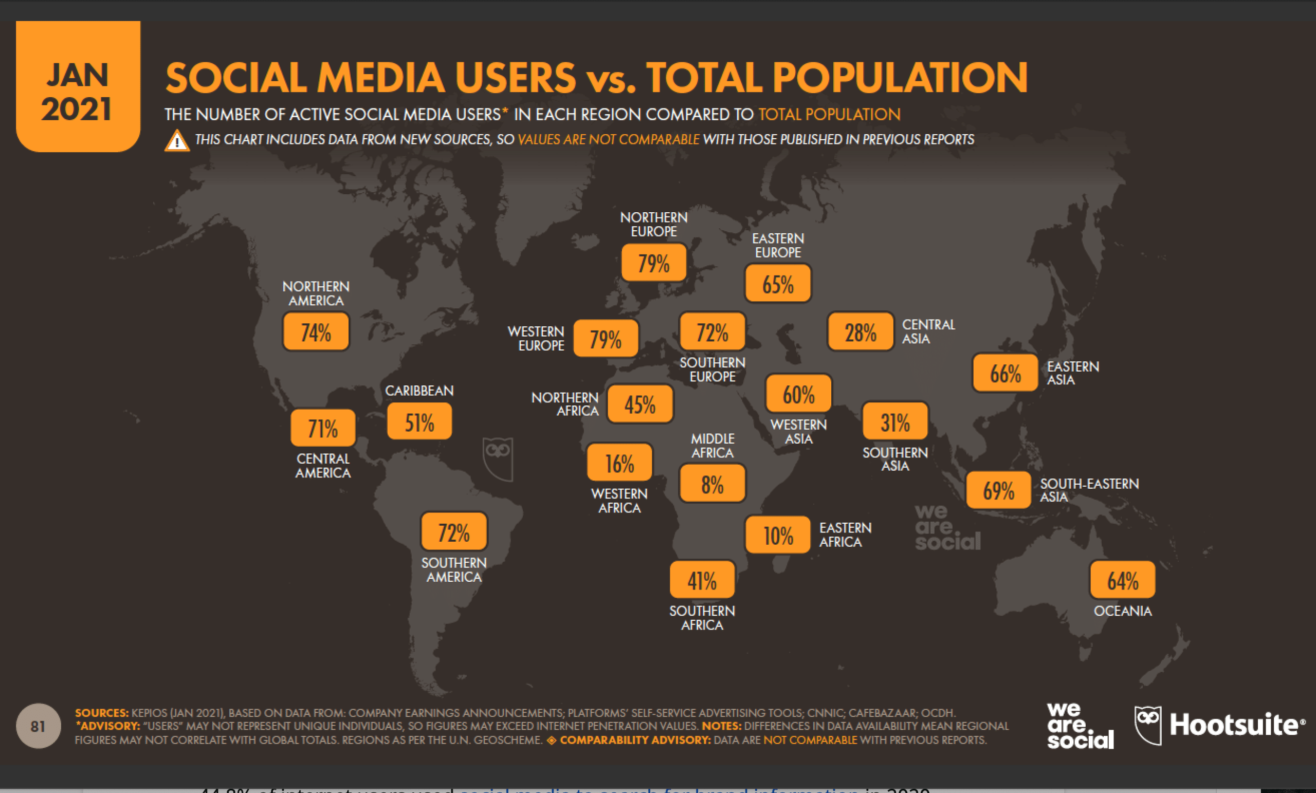 social media users vs. total population