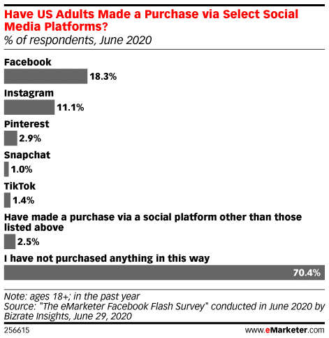 U.S. adults who have made a purchase via social media platforms