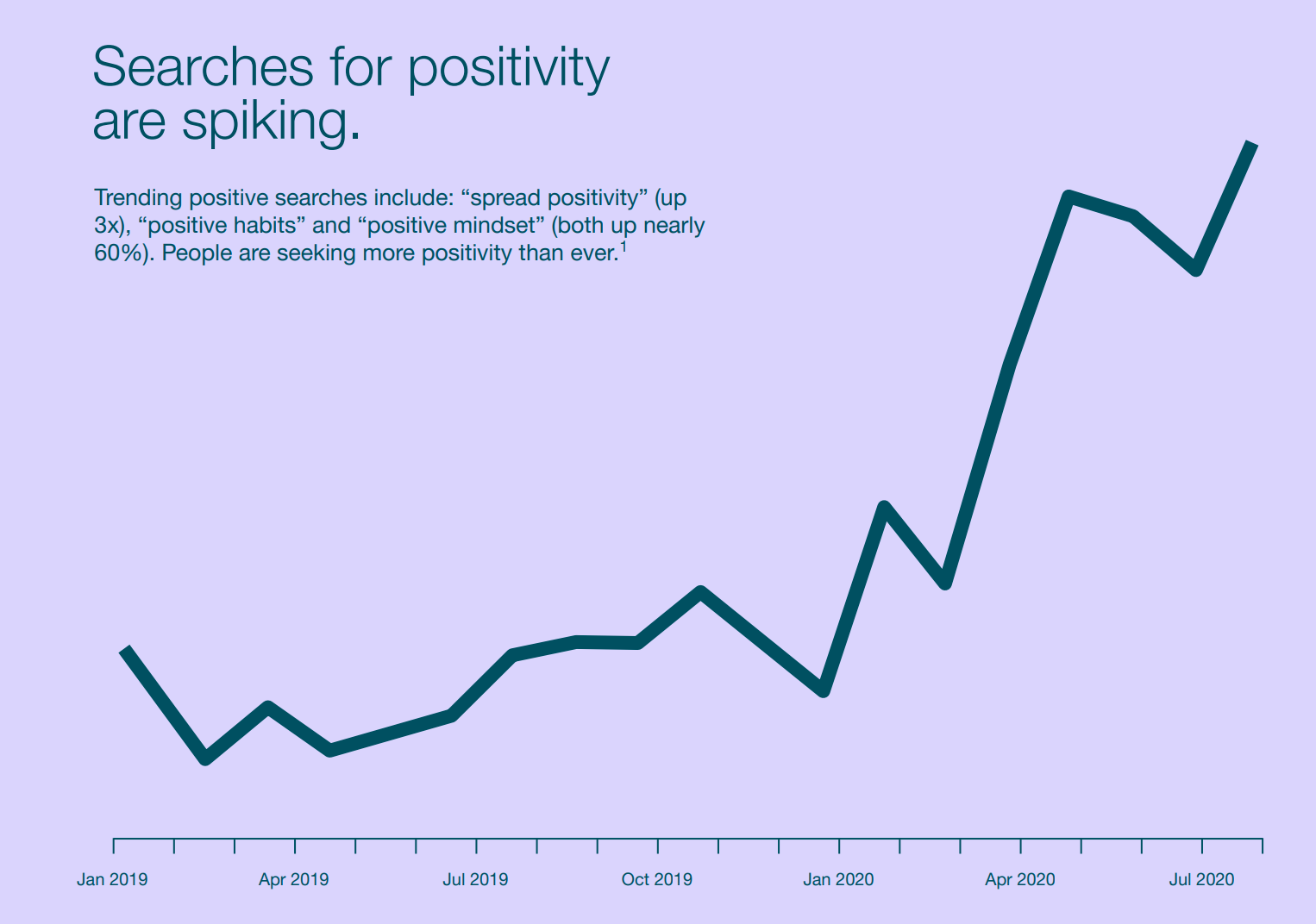 Pinterest positivity searches graph