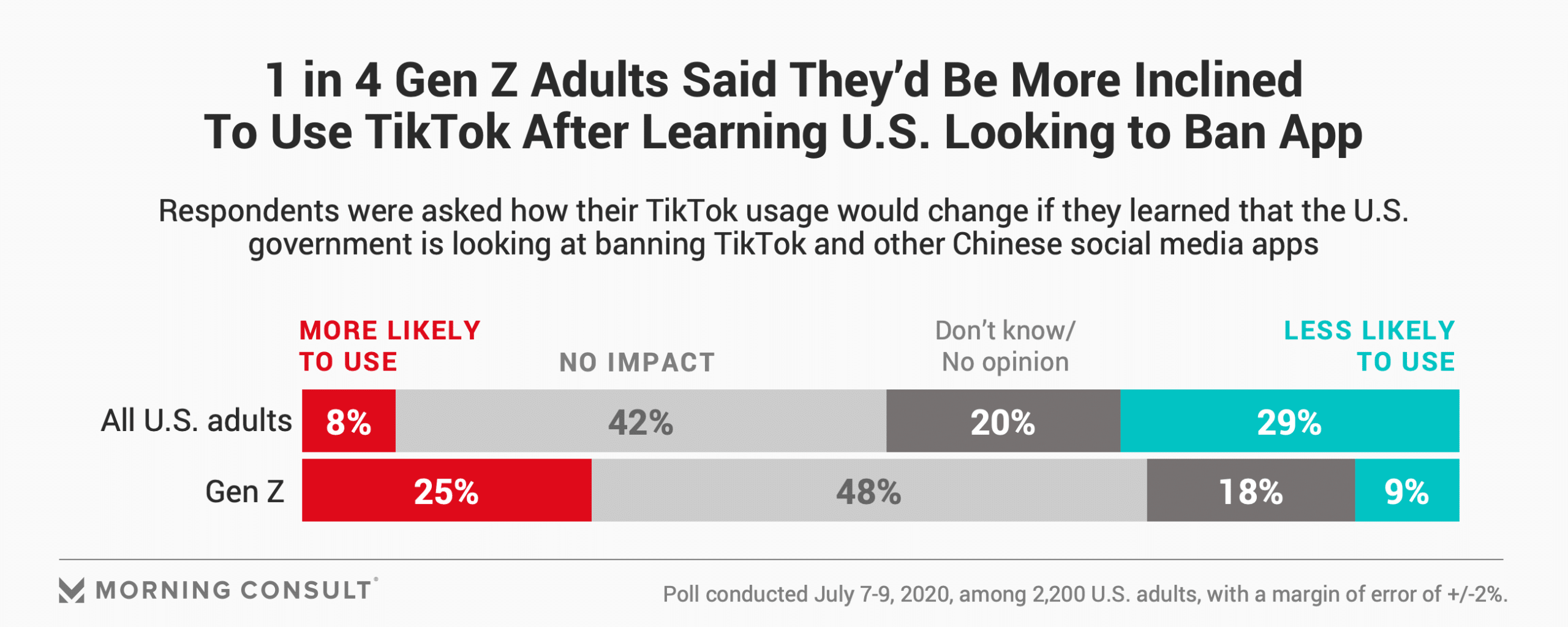 1 in 4 gen Z adults more inclined to use TikTok after learning about potential U.S. ban