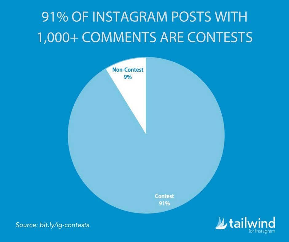 91 Percent of Instagram Posts with 1000 Plus Comments Are Contests