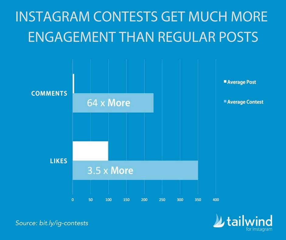 Instagram Contests Get Much More Engagement Than Regular Posts