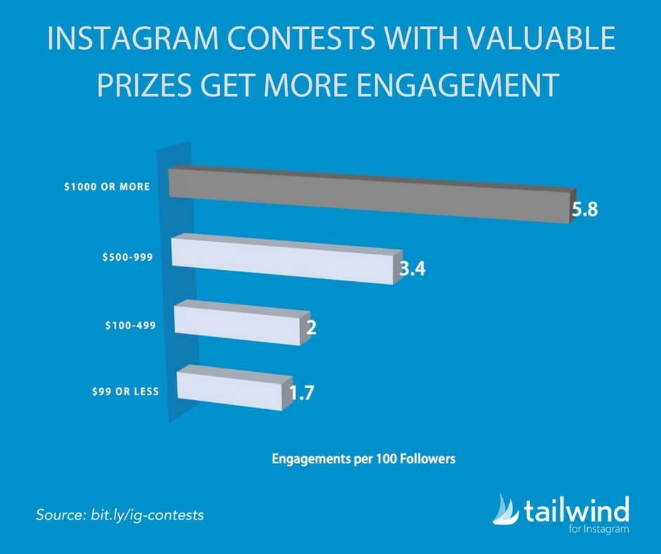 Instagram Contests With Valuable Prizes Get More Engagement