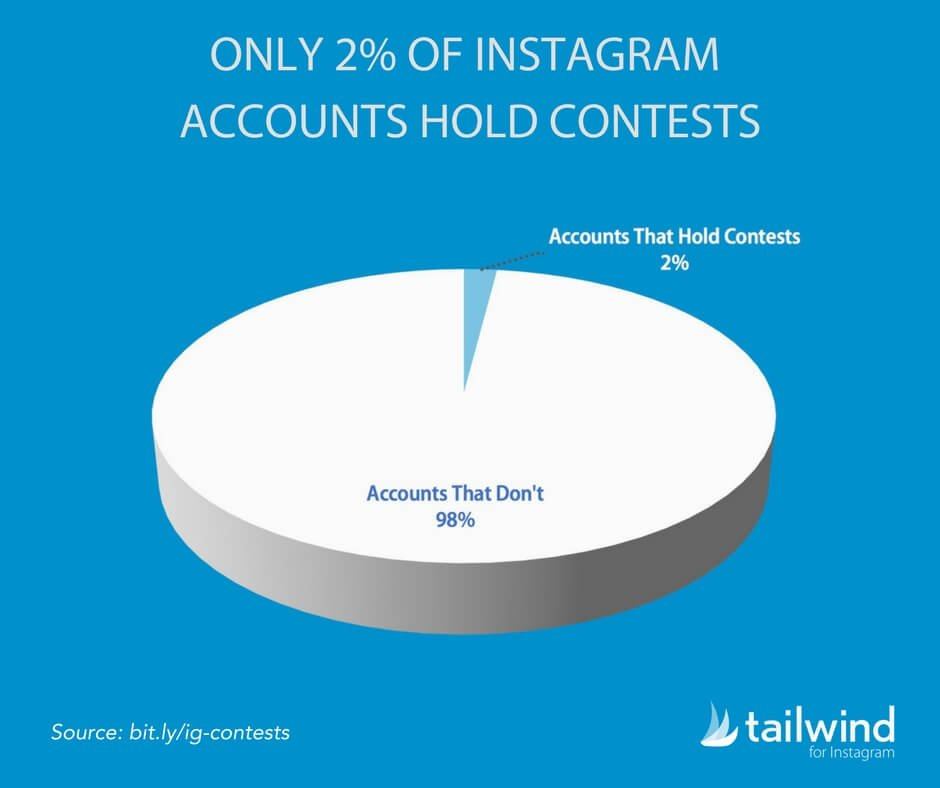Only 2 Percent of Instagram Accounts Hold Contests
